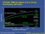 triton timi 38 rates of key study end points all acs