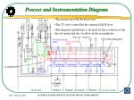process and instrumentation diagram