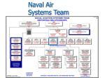 naval air systems team