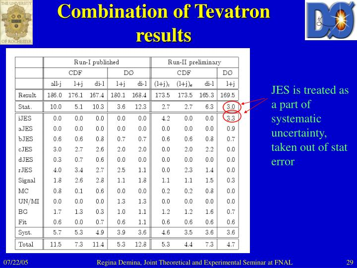 Combination of Tevatron results