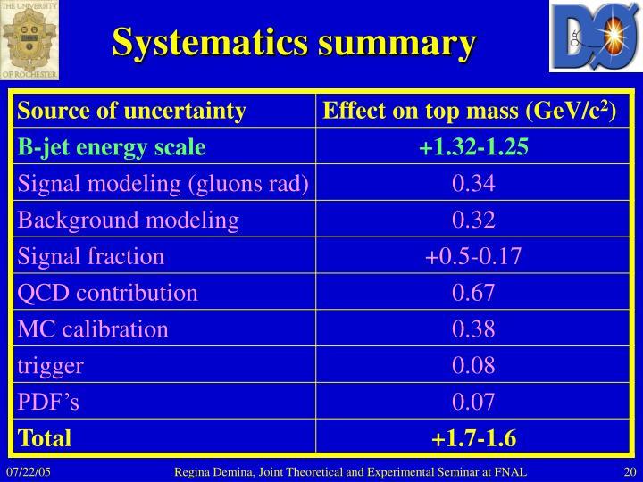 Systematics summary