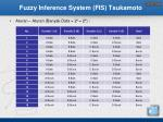 fuzzy inference system fis tsukamoto2