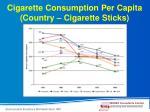 cigarette consumption per capita country cigarette sticks