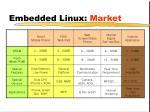 embedded linux market