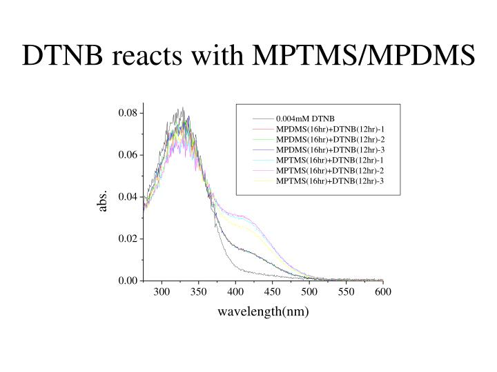 DTNB reacts with MPTMS/MPDMS