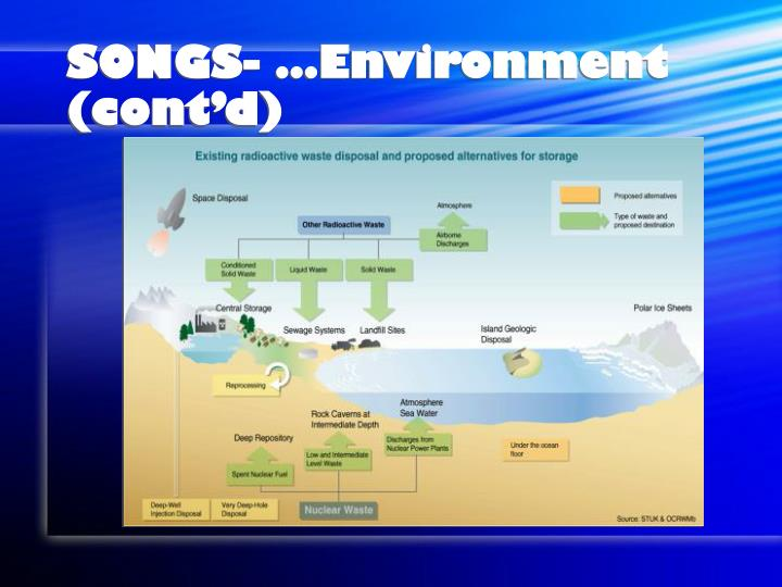 SONGS- …Environment (cont'd)