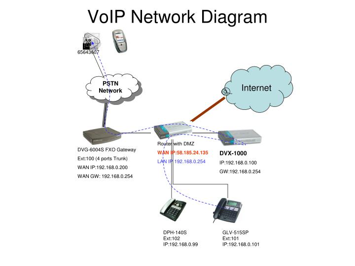 voip network diagram n.
