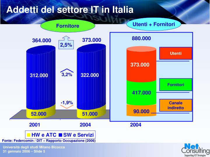 Addetti del settore IT in Italia