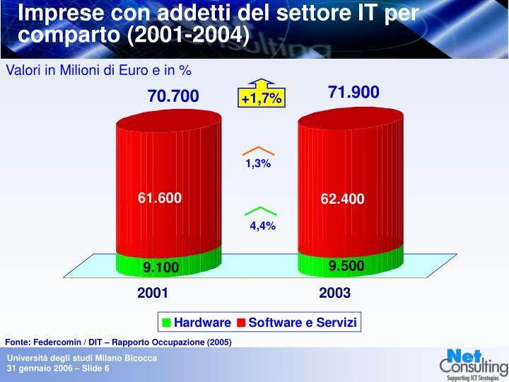 Imprese con addetti del settore IT per comparto (2001-2004)