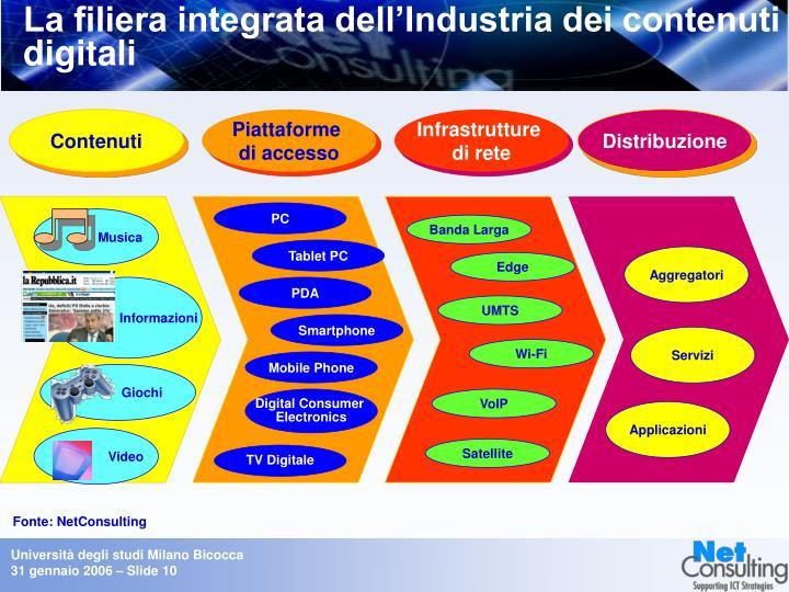 La filiera integrata dell'Industria dei contenuti digitali