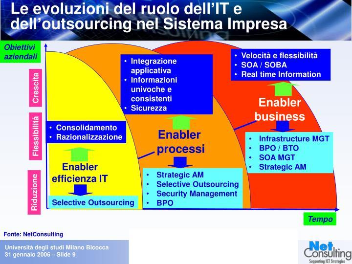 Le evoluzioni del ruolo dell'IT e dell'outsourcing nel Sistema Impresa