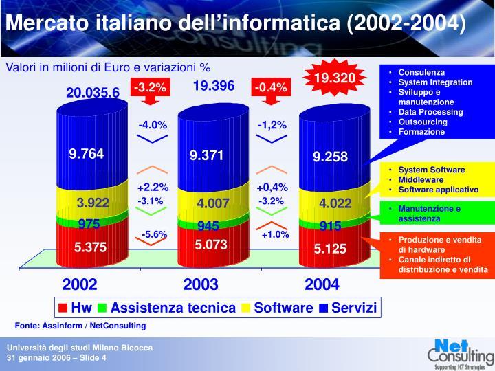 Mercato italiano dell'informatica (2002-2004)