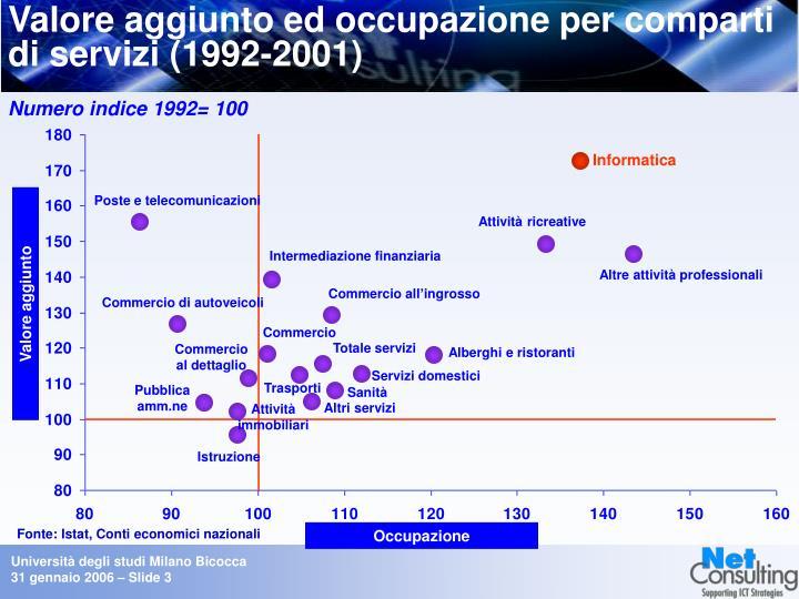Valore aggiunto ed occupazione per comparti di servizi (1992-2001)