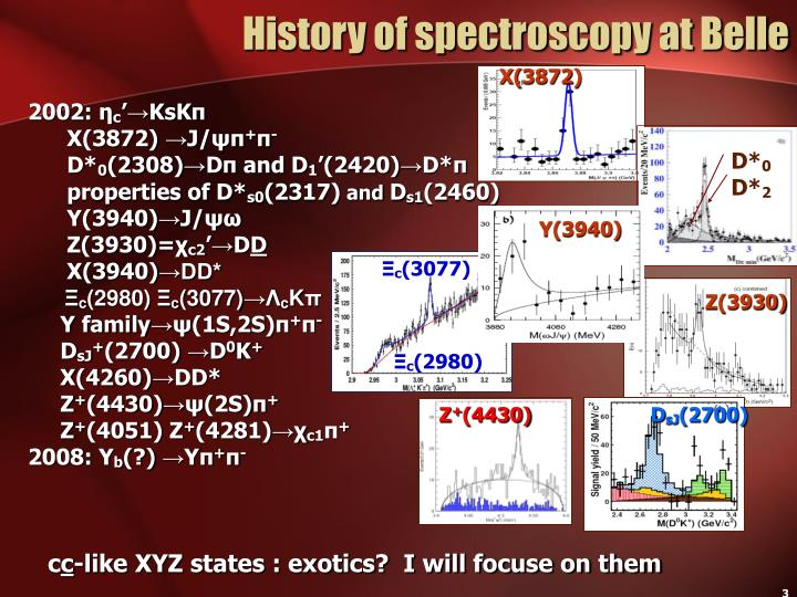 History of spectroscopy at Belle