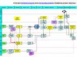 proses perencanaan dan penganggaran pembangunan daerah