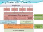 arquitectura de la soluci n