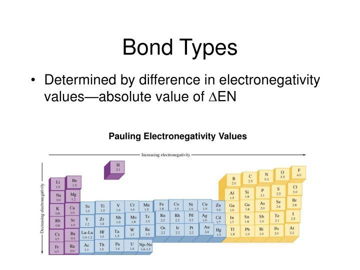 Pauling Electronegativity Values