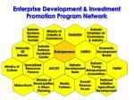 enterprise development investment promotion program network