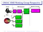 omac hmi working group perspective
