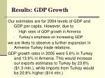 results gdp growth