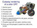 cutaway rendering of a color crt