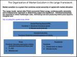 the organization of market socialism in the lange framework