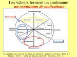 les valeurs forment un continuum