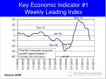 key economic indicator 1 weekly leading index