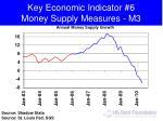 key economic indicator 6 money supply measures m3