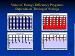 value of energy efficiency programs depends on timing of savings