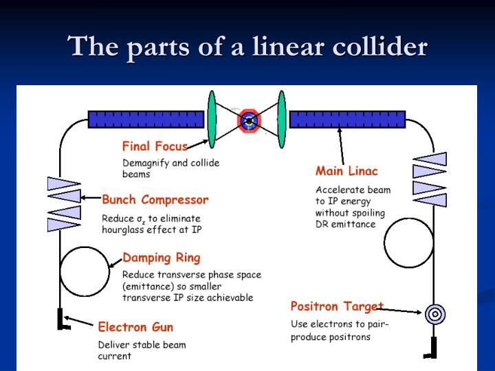 The parts of a linear collider