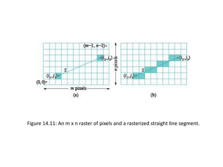 Figure 14.11: An m x n raster of pixels and a rasterized straight line segment.