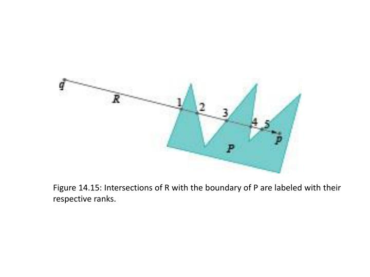 Figure 14.15: Intersections of R with the boundary of P are labeled with their