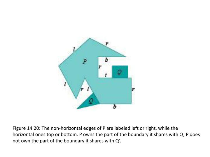 Figure 14.20: The non-horizontal edges of P are labeled left or right, while the