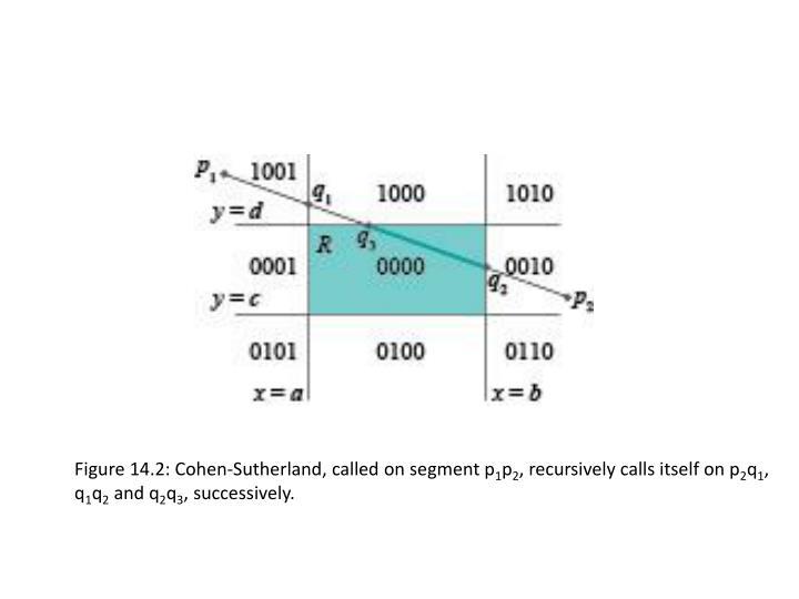 Figure 14.2: Cohen-Sutherland, called on segment p