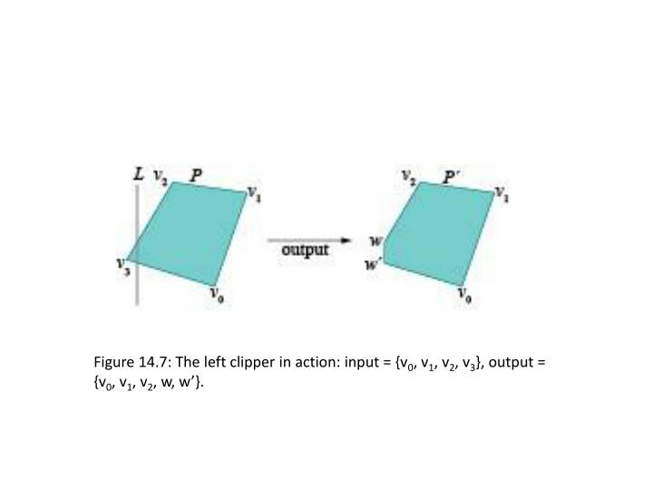 Figure 14.7: The left clipper in action: input = {v