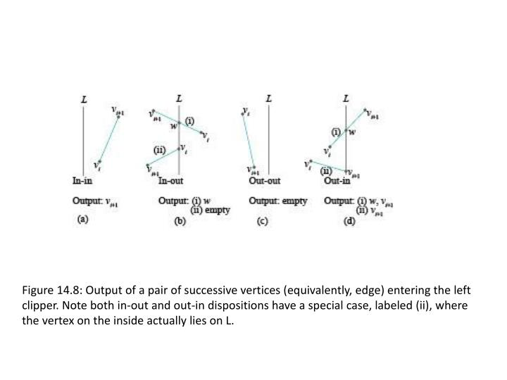 Figure 14.8: Output of a pair of successive vertices (equivalently, edge) entering the left
