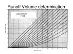 runoff volume determination
