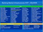 banking market infrastructures hvp mar 20081