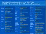 securities market infrastructures on swiftnet i csds international central securities depositories