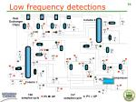 low frequency detections