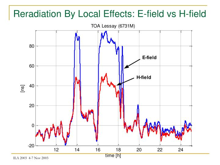 Reradiation By Local Effects: E-field vs H-field