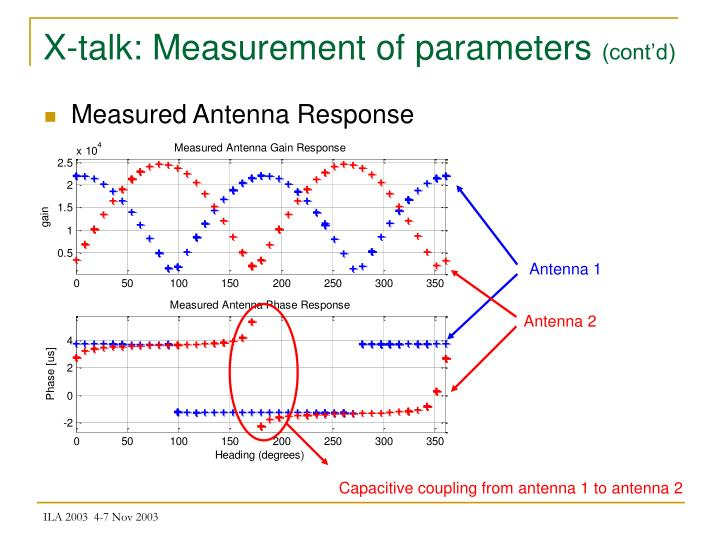 X-talk: Measurement of parameters