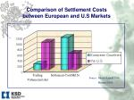 comparison of settlement costs between european and u s markets