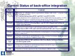 current status of back office integration