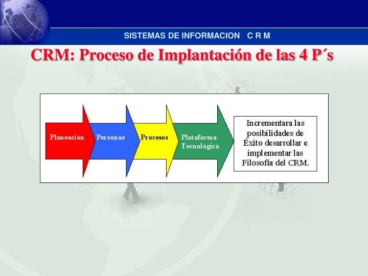 CRM: Proceso de Implantación de las 4 P´s