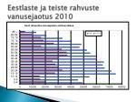 eestlaste ja teiste rahvuste vanusejaotus 2010