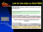 link for this table on shell web