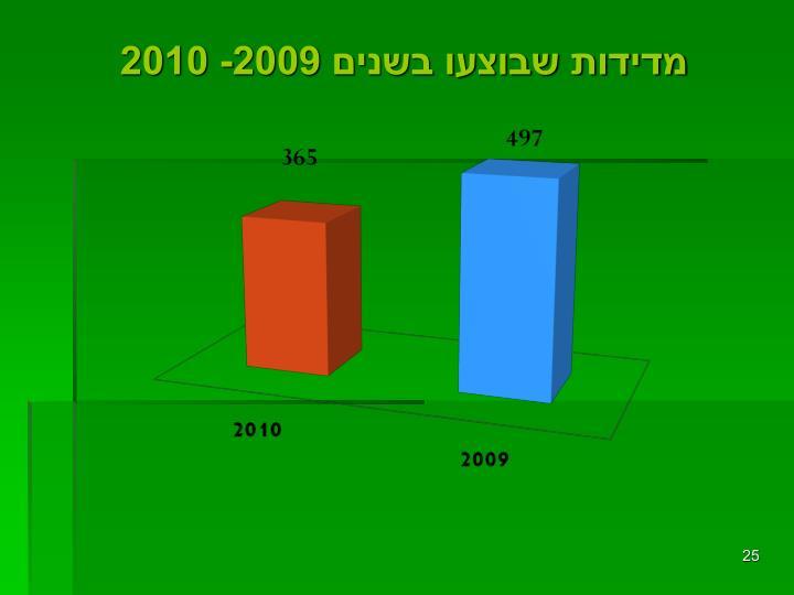 מדידות שבוצעו בשנים 2009- 2010