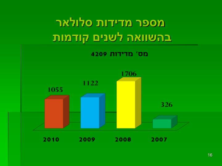 מספר מדידות
